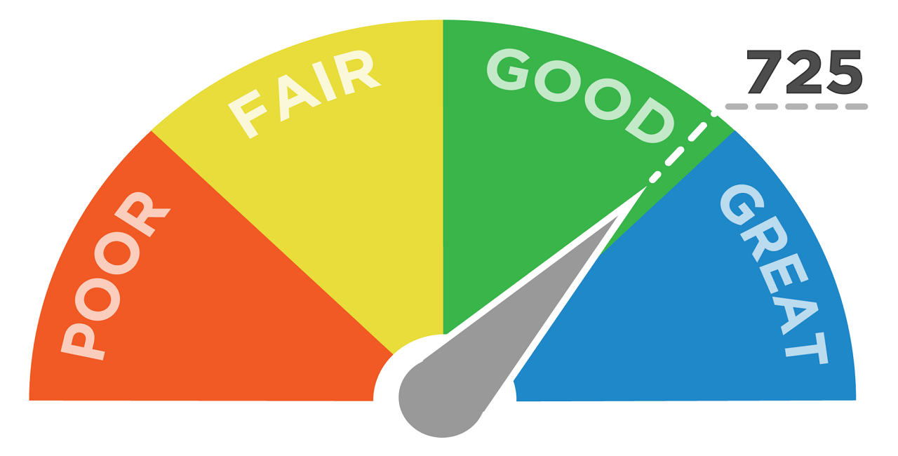 Maintaining a Good Credit Score during the holiday season